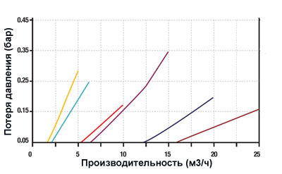 График падения давления на сетчатом фильтре