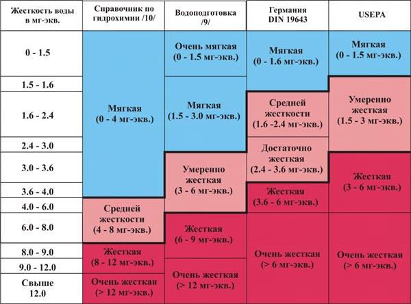 Таблица Жесткости